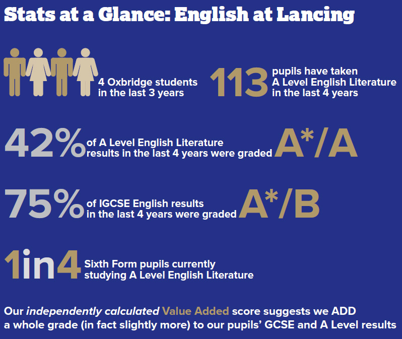 English stats at Lancing in 2018