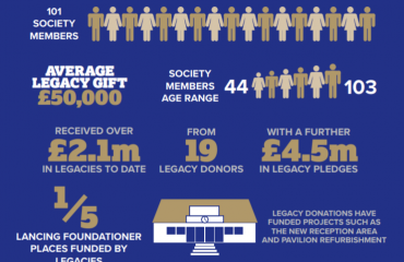 1848 Legacy Society Figures